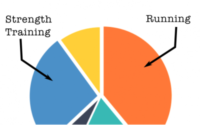 How Often Should Runners Strength Train? This Pie Chart Breaks It Down.